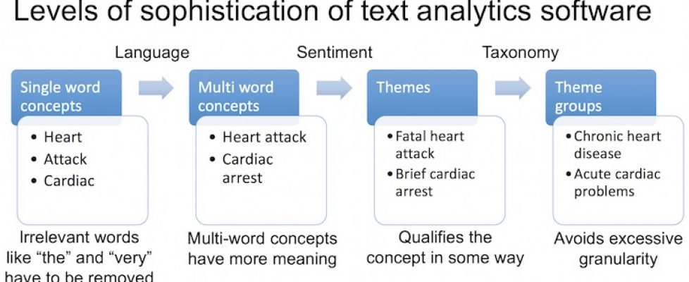 Text analysis for surveys