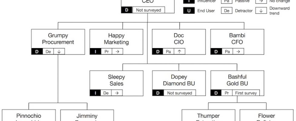 Track relationships with an organization chart