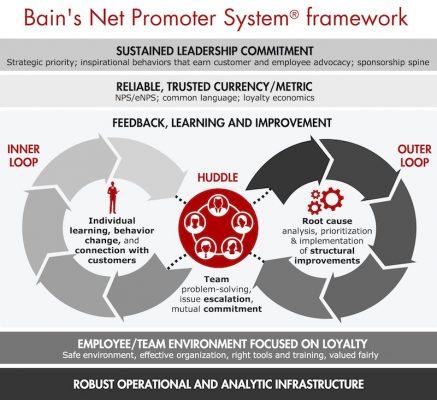 Bain Net Promoter System Framework
