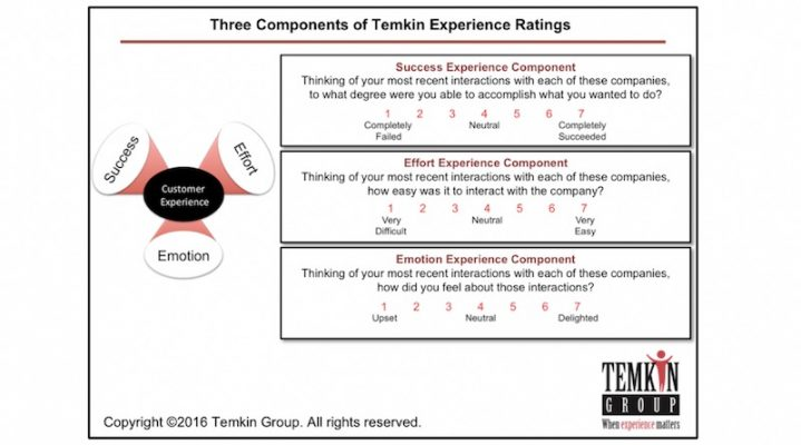Temkin Experience Ratings