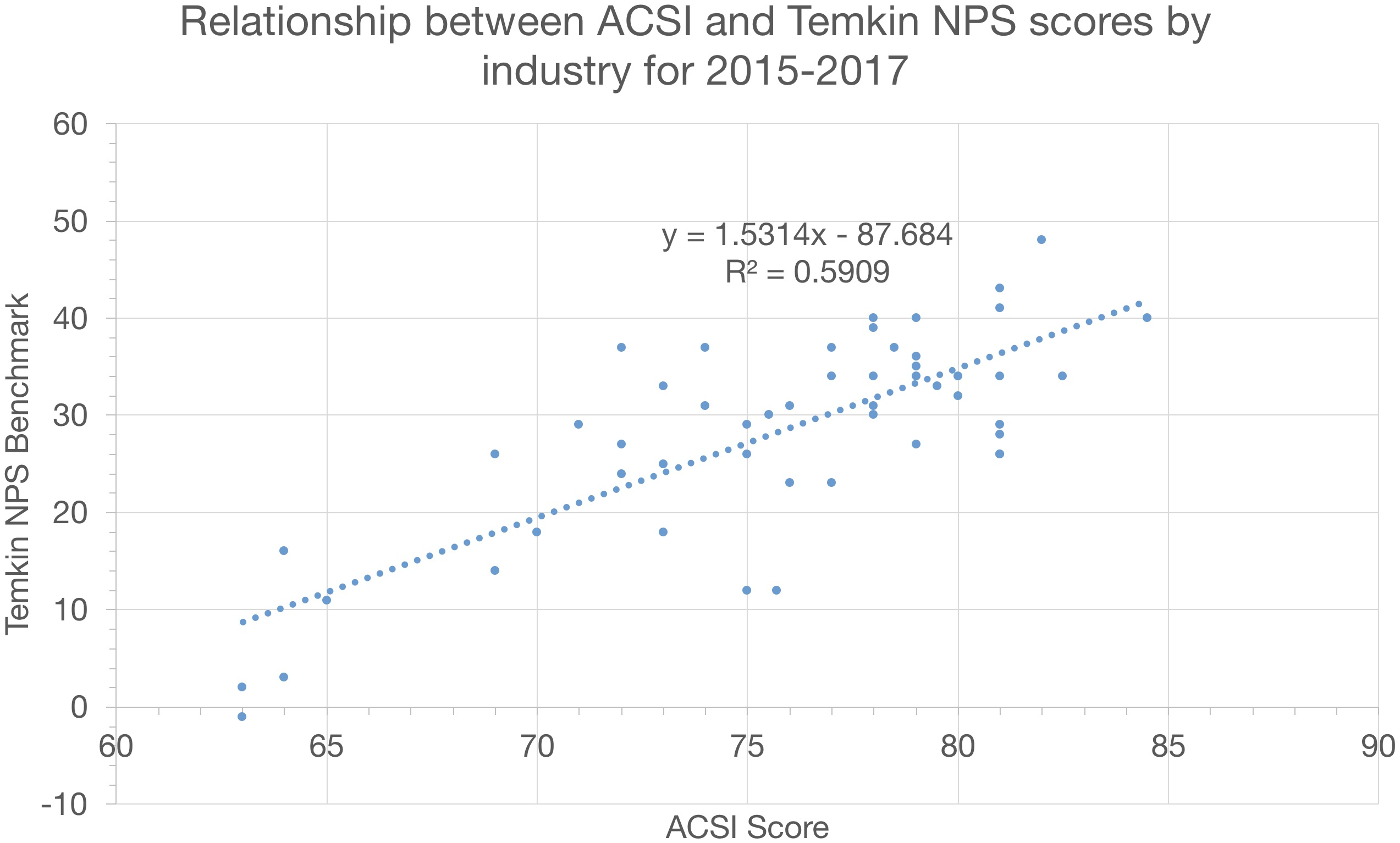 Temkin NPS vs ACSI 800