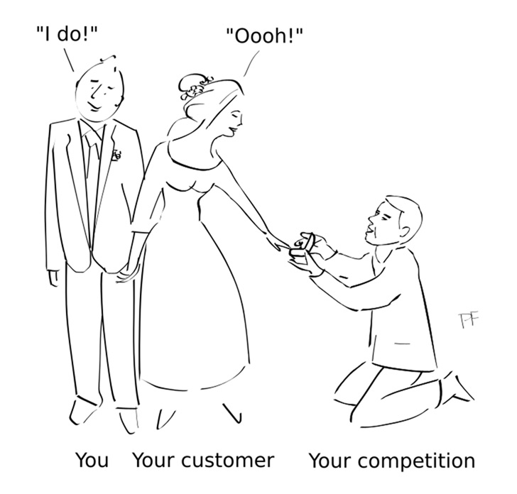 Customer competition