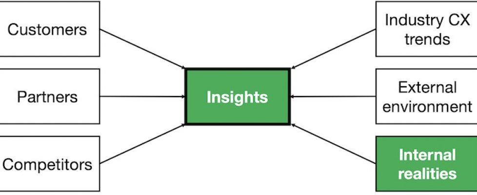 Situation analysis internal realities and insights
