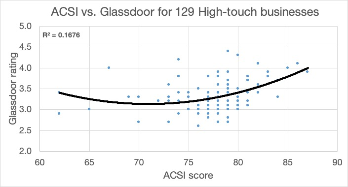 ACSI Glassdoor High-touch