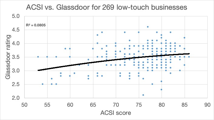 ACSI Glassdoor Low-touch