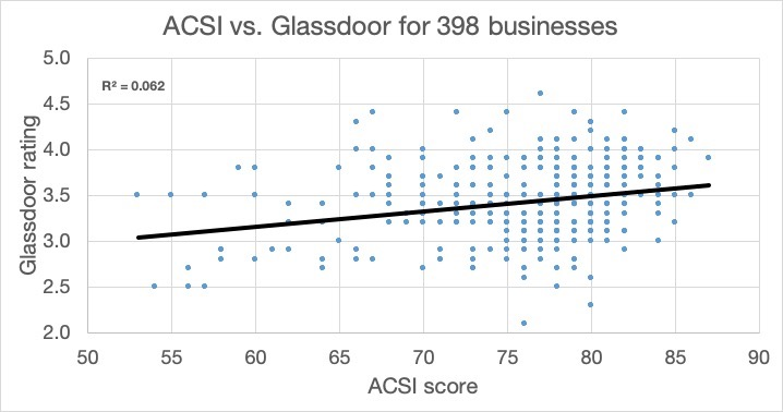 ACSI Glassdoor
