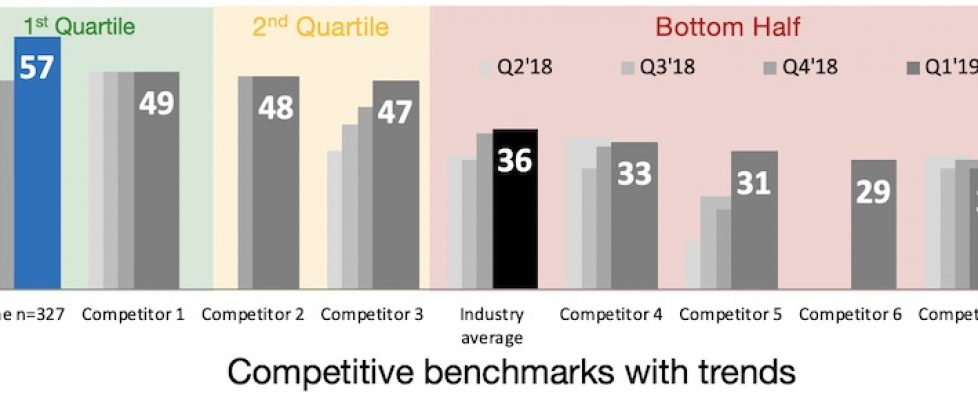 Competitive NPS benchmarks