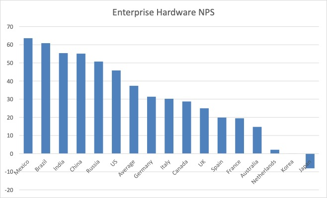 Enterprise hardware NPS by country for all major vendors