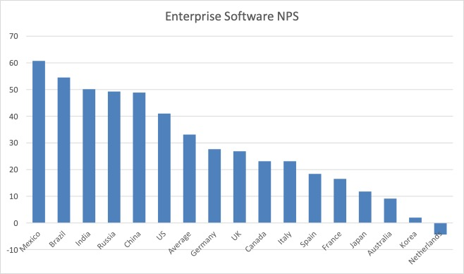 Enterprise software NPS by country for all major vendors