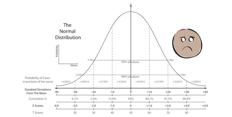 Normal curve for NPS blog on statistical significance